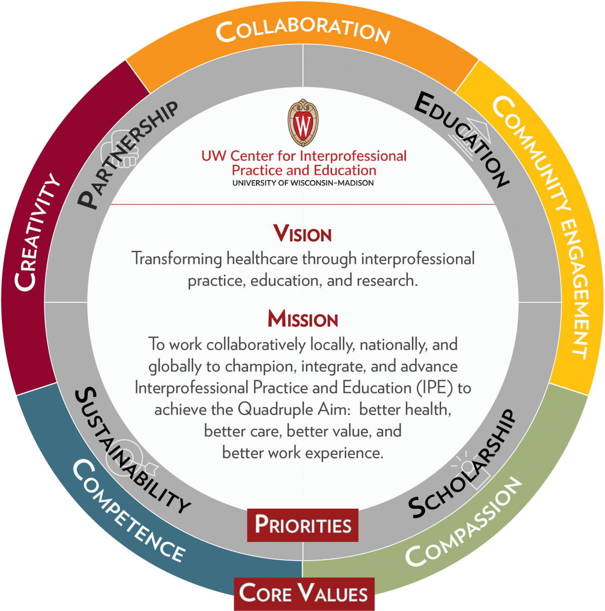 UW CIPE Strategic Direction Graphic