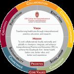 UW CIPE Strategic Direction Graphic